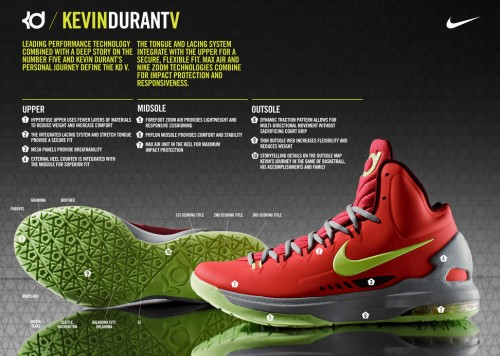 kd-v-tech-sheet-e1351005461867 Nike Zoom KD V (DMV) Preview & Info  (Video)