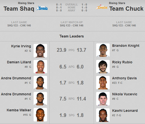 nba-rising-stars-challenge-team-shaq-team-chuck-wins-tonight-vote.jpeg