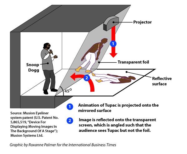 snoop-dogg-helps-explain-the-tupac-hologram-at-coachella-2012 Snoop Dogg Helps Explain The Tupac Hologram at Coachella 2012